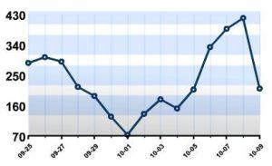 Statistik pengunjuk blog saya